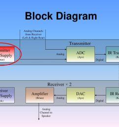 block diagram transmitter receiver 2 transmitter power supply adc [ 1024 x 768 Pixel ]
