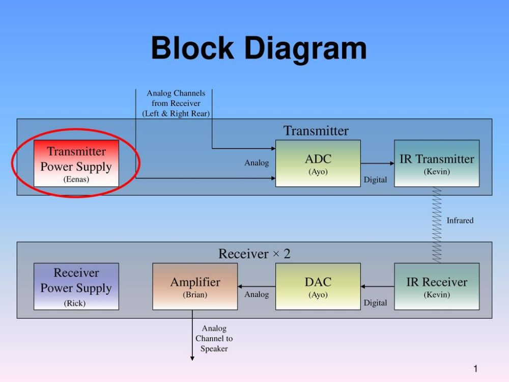 medium resolution of block diagram transmitter receiver 2 transmitter power supply adc