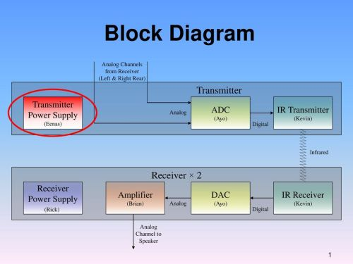 small resolution of block diagram transmitter receiver 2 transmitter power supply adc