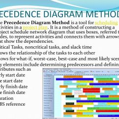 Precedence Diagram Method Project Management Vehicle Wiring Scheduling
