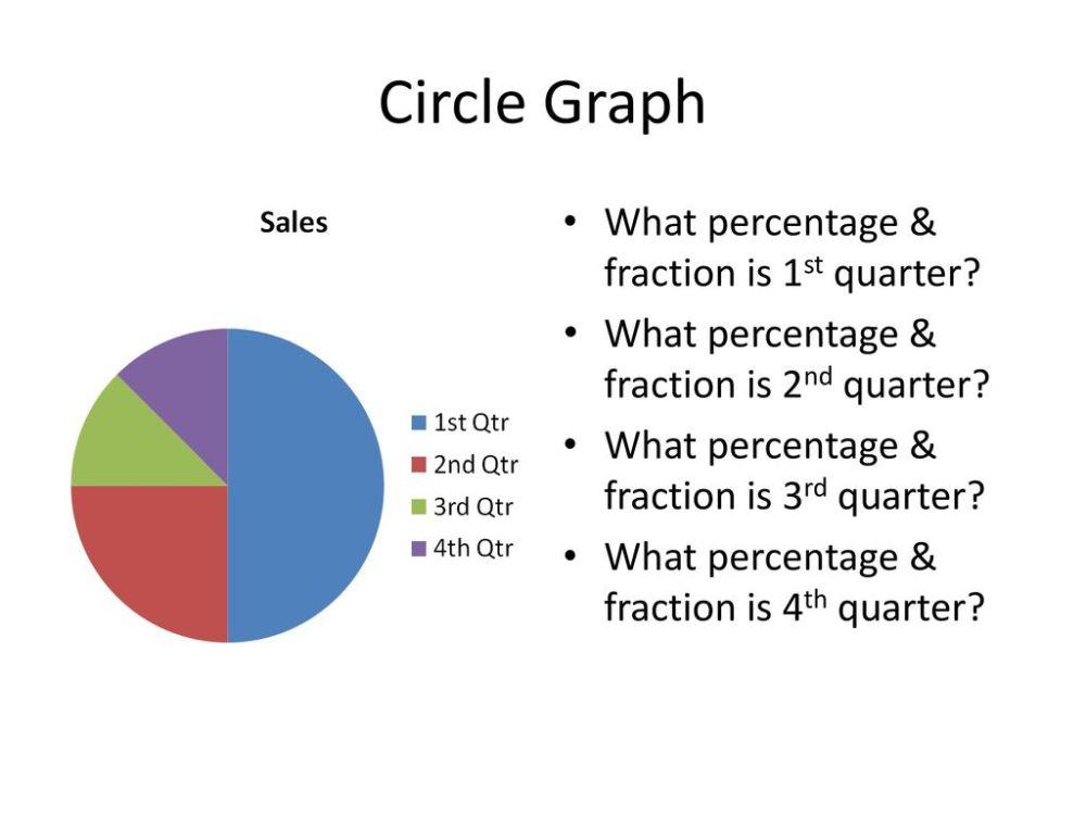 medium resolution of Interpreting Circle Graphs - ppt download