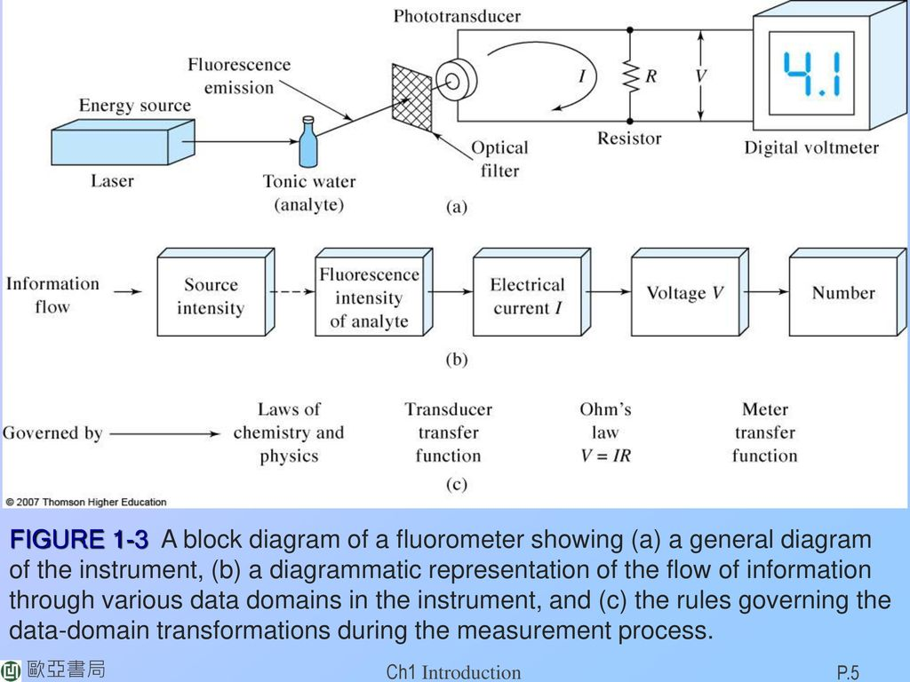 hight resolution of data domain transformations during the measurement process