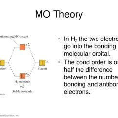 Molecular Orbital Diagram For He2 Timer Wiring Mo Theory In H2 The Two Electrons Go Into Bonding