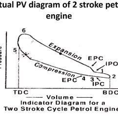 13 actual pv diagram of 2 stroke petrol engine [ 1024 x 768 Pixel ]