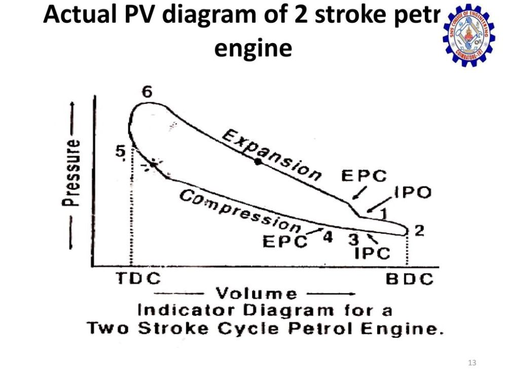 medium resolution of 13 actual pv diagram of 2 stroke petrol engine