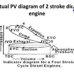 14 actual pv diagram of 2 stroke diesel engine [ 1024 x 768 Pixel ]