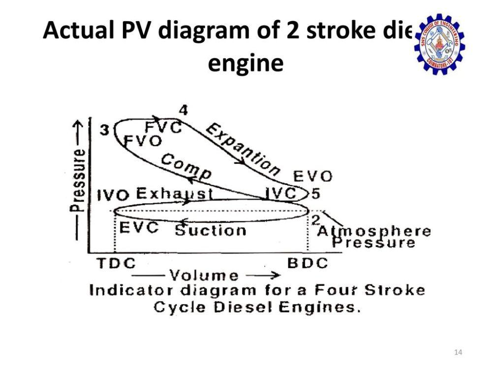 medium resolution of 14 actual pv diagram of 2 stroke diesel engine
