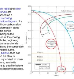 c11f27 moderately rapid and slow cooling curves are superimposed on a continuous cooling transformation diagram of [ 1024 x 768 Pixel ]