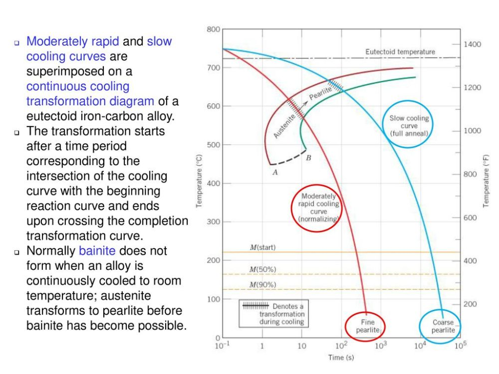 medium resolution of c11f27 moderately rapid and slow cooling curves are superimposed on a continuous cooling transformation diagram of
