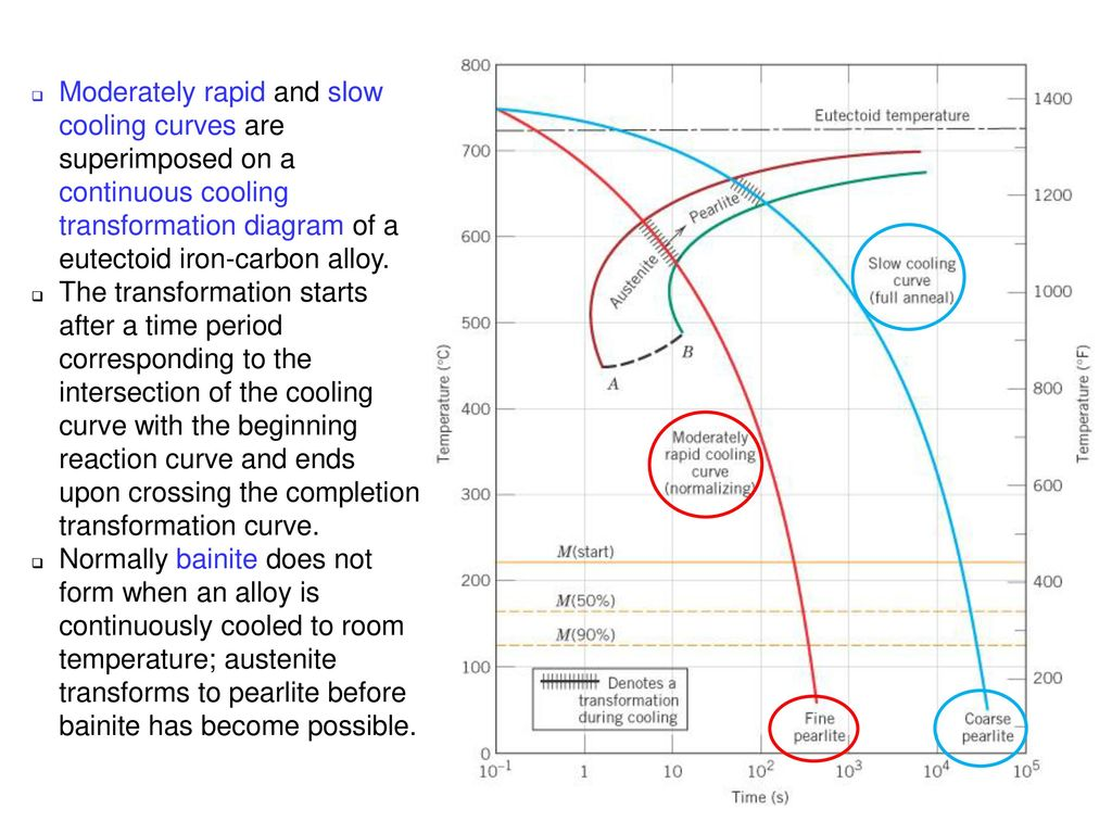 hight resolution of c11f27 moderately rapid and slow cooling curves are superimposed on a continuous cooling transformation diagram of