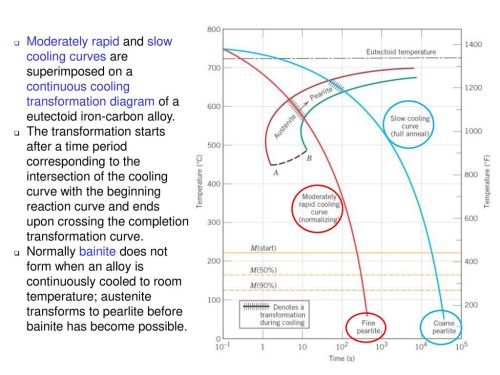 small resolution of c11f27 moderately rapid and slow cooling curves are superimposed on a continuous cooling transformation diagram of