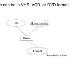 5 a movie can be in vhs vcd or dvd format  [ 1024 x 768 Pixel ]