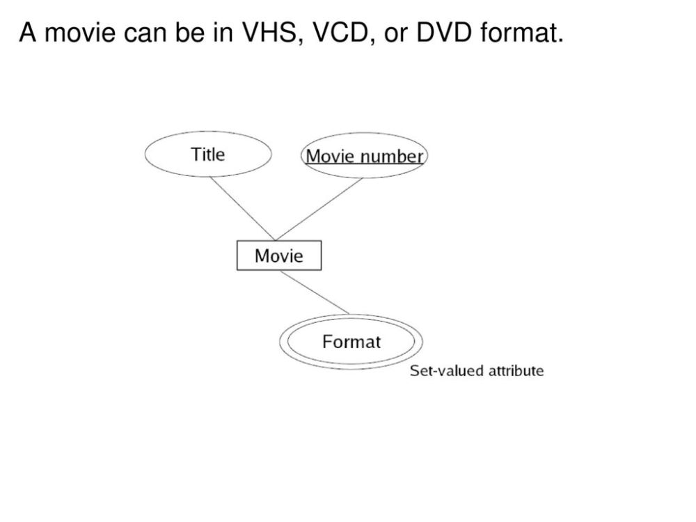 medium resolution of 5 a movie can be in vhs vcd or dvd format
