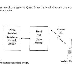 7 cordless telephone systems ques draw the block diagram of a cordless telephone system  [ 1024 x 768 Pixel ]
