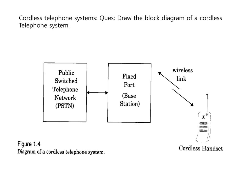 hight resolution of 7 cordless telephone systems ques draw the block diagram of a cordless telephone system