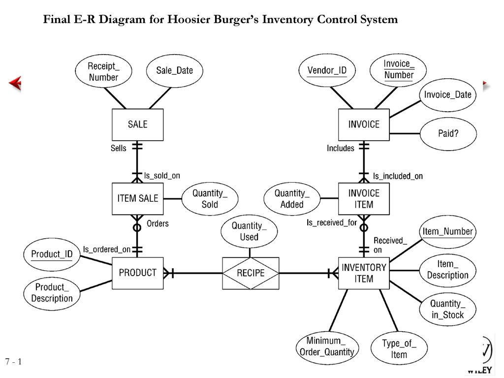 er diagram for inventory management system speaker wiring series parallel diagrams ppt best library final e r hoosier burger s control