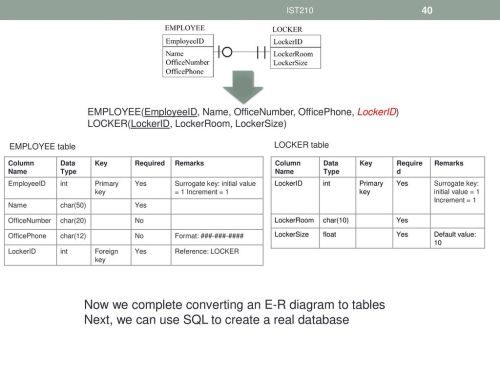 small resolution of now we complete converting an e r diagram to tables