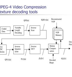 mpeg 4 block diagram wiring diagram used mpeg 4 block diagram [ 1024 x 768 Pixel ]
