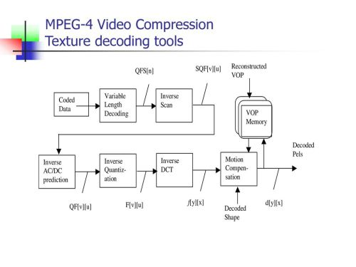 small resolution of mpeg 4 block diagram wiring diagram used mpeg 4 block diagram