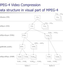 mpeg 4 video compression ppt download2 mpeg 4 video compression data structure in visual part of [ 1024 x 768 Pixel ]