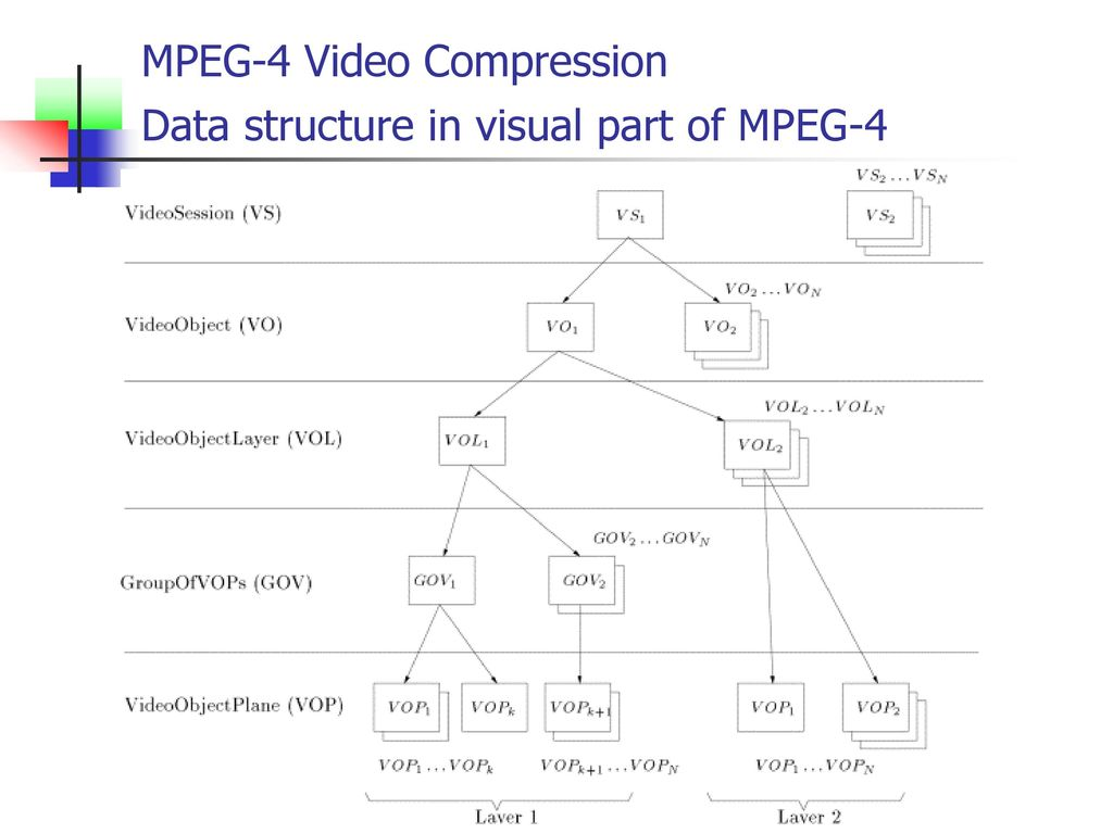 hight resolution of mpeg 4 video compression ppt download2 mpeg 4 video compression data structure in visual part of