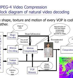 mpeg 4 video compression block diagram of natural video decoding [ 1024 x 768 Pixel ]