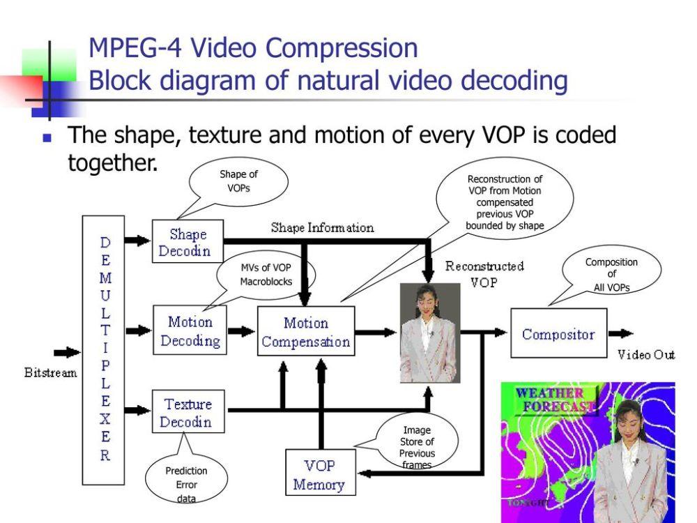 medium resolution of mpeg 4 video compression block diagram of natural video decoding