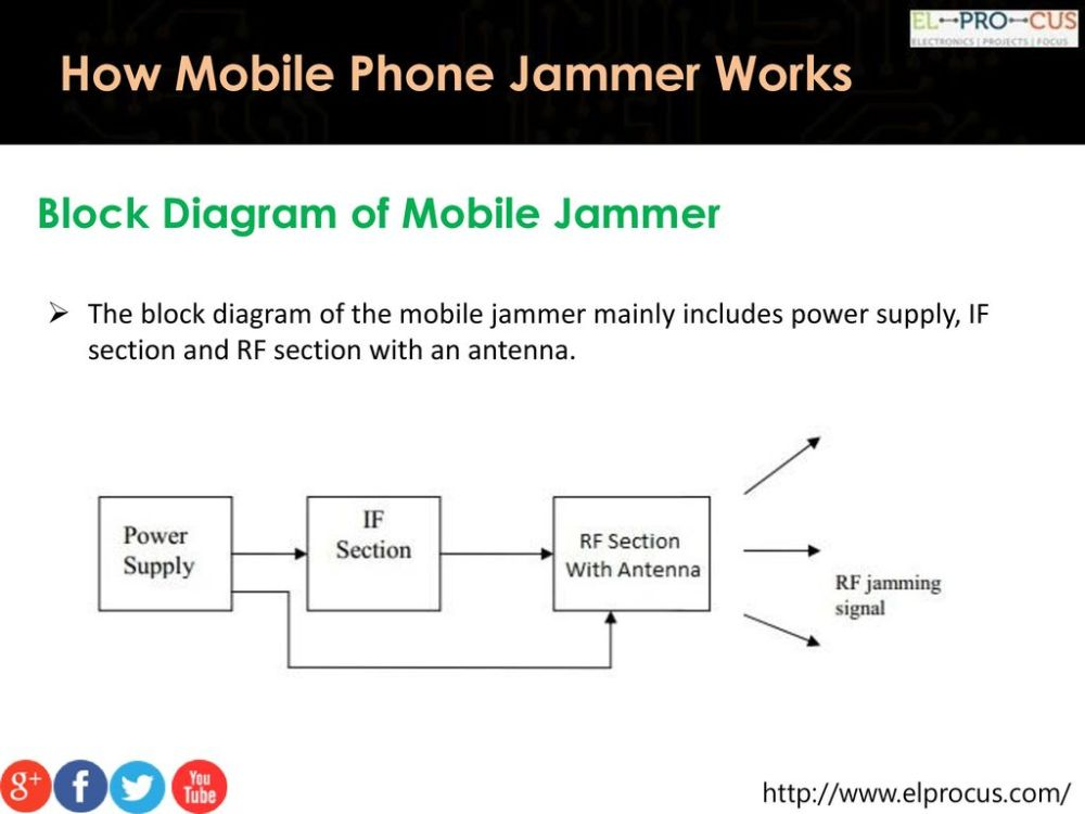 medium resolution of how mobile phone jammer works