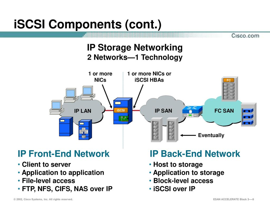 hight resolution of 9 iscsi components