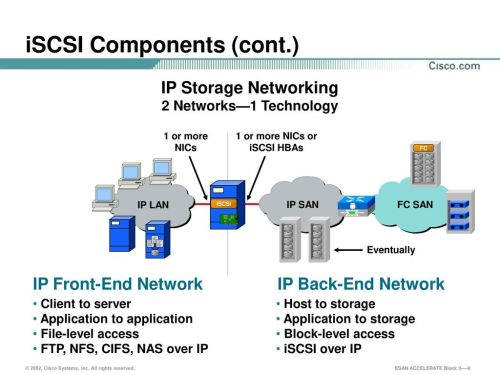 small resolution of 9 iscsi components