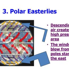 polar easterlies descending cold air creates a high pressure area [ 1024 x 768 Pixel ]