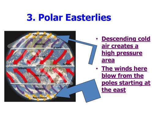 small resolution of polar easterlies descending cold air creates a high pressure area
