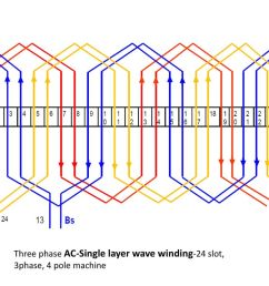 7 three phase ac single layer wave winding 24 slot 3phase 4 pole machine [ 1024 x 768 Pixel ]