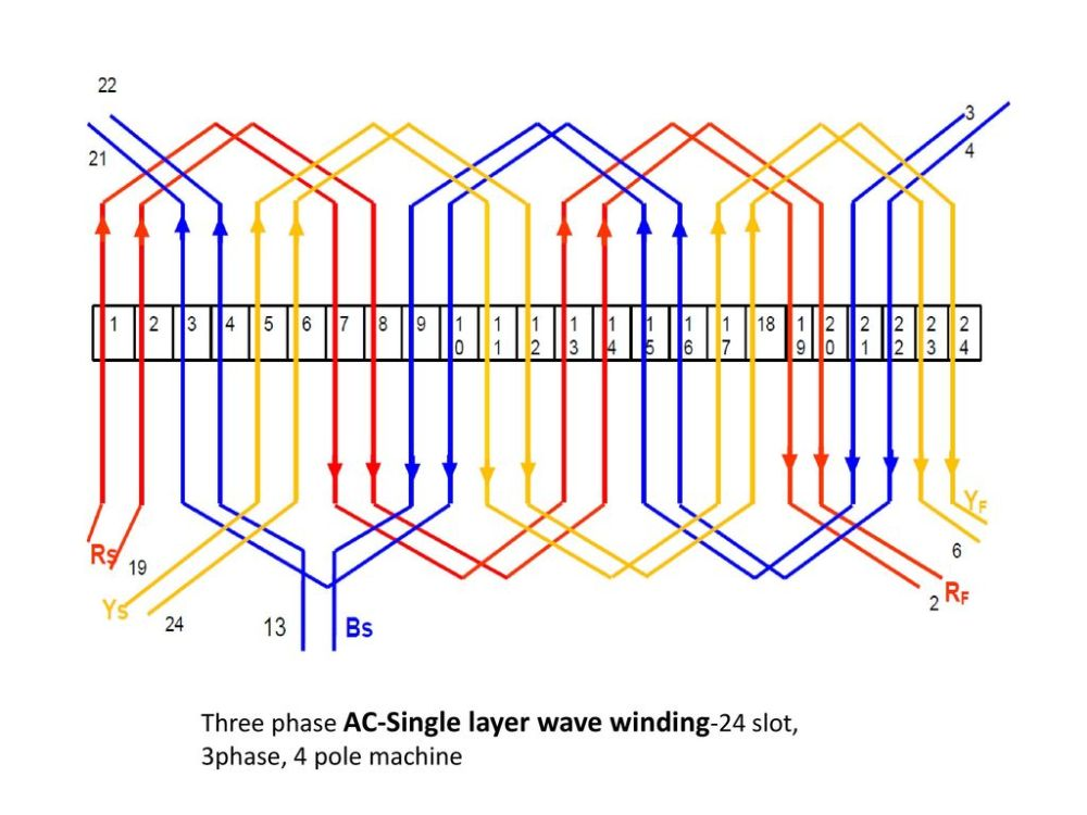 medium resolution of 7 three phase ac single layer wave winding 24 slot 3phase 4 pole machine