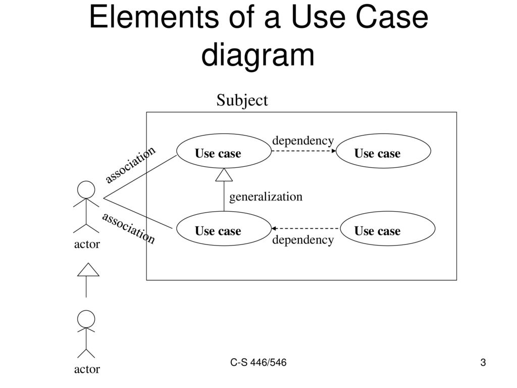 hight resolution of elements of a use case diagram