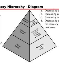 memory hierarchy diagram [ 1024 x 768 Pixel ]