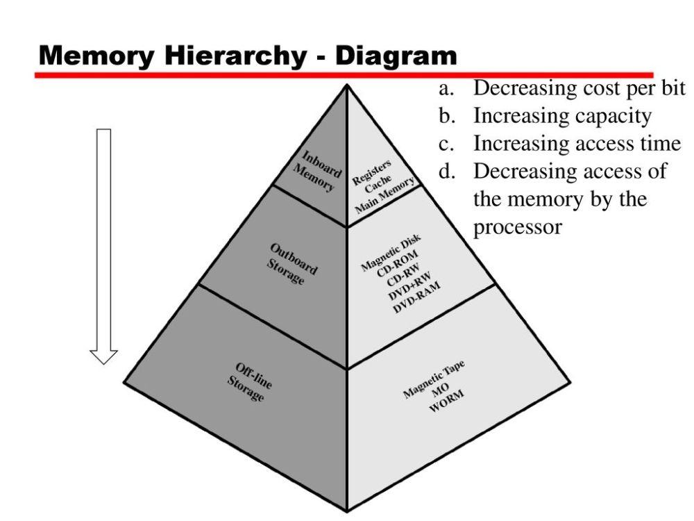 medium resolution of memory hierarchy diagram