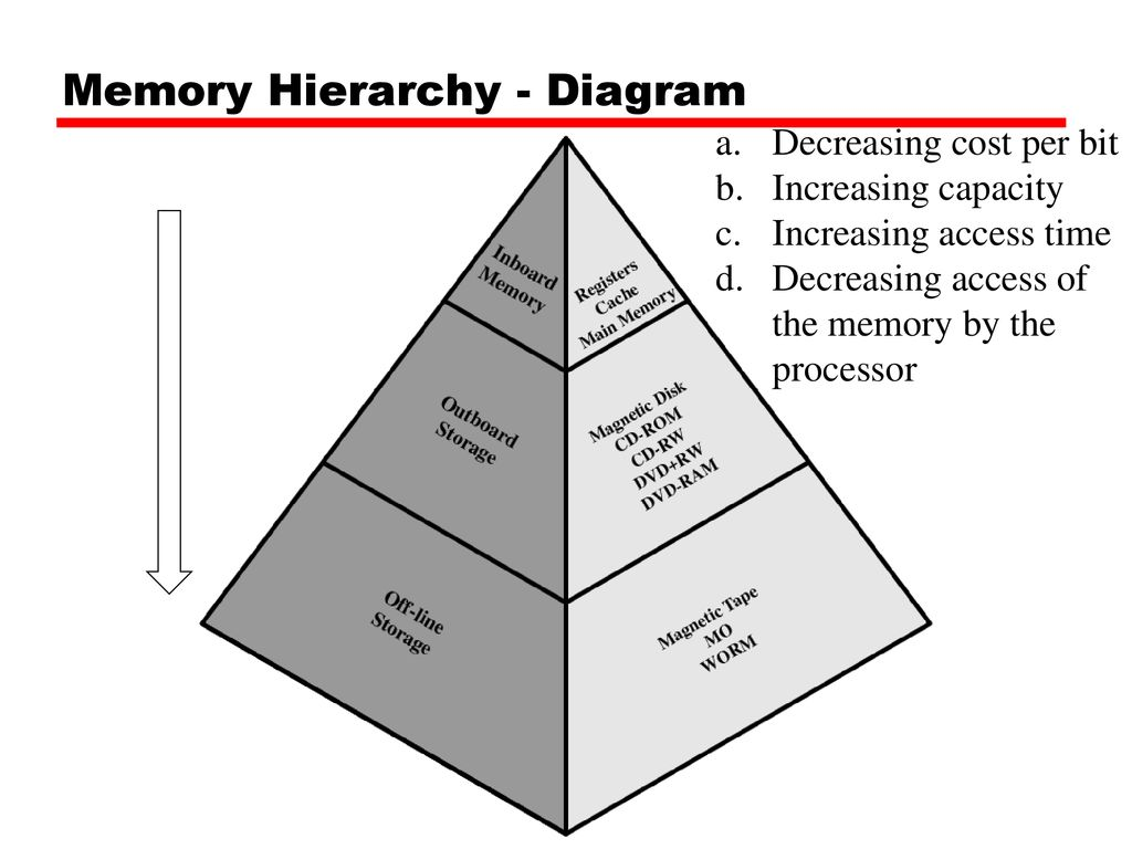 hight resolution of memory hierarchy diagram