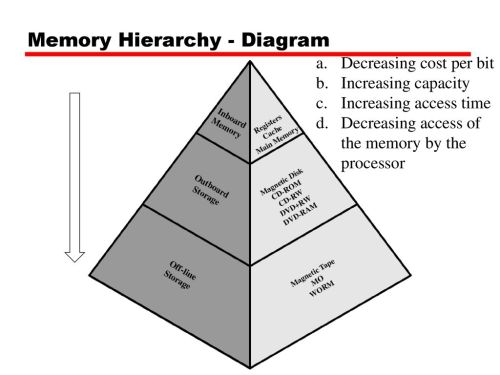 small resolution of memory hierarchy diagram