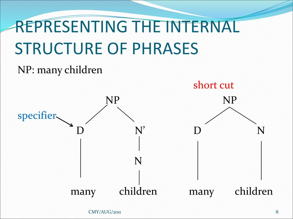 hight resolution of representing the internal structure of phrases
