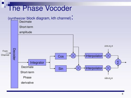 small resolution of the phase vocoder synthesizer block diagram kth channel