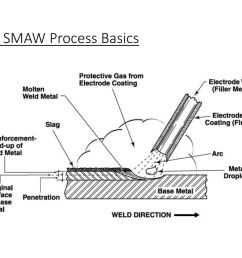 31 the smaw process basics [ 1024 x 768 Pixel ]