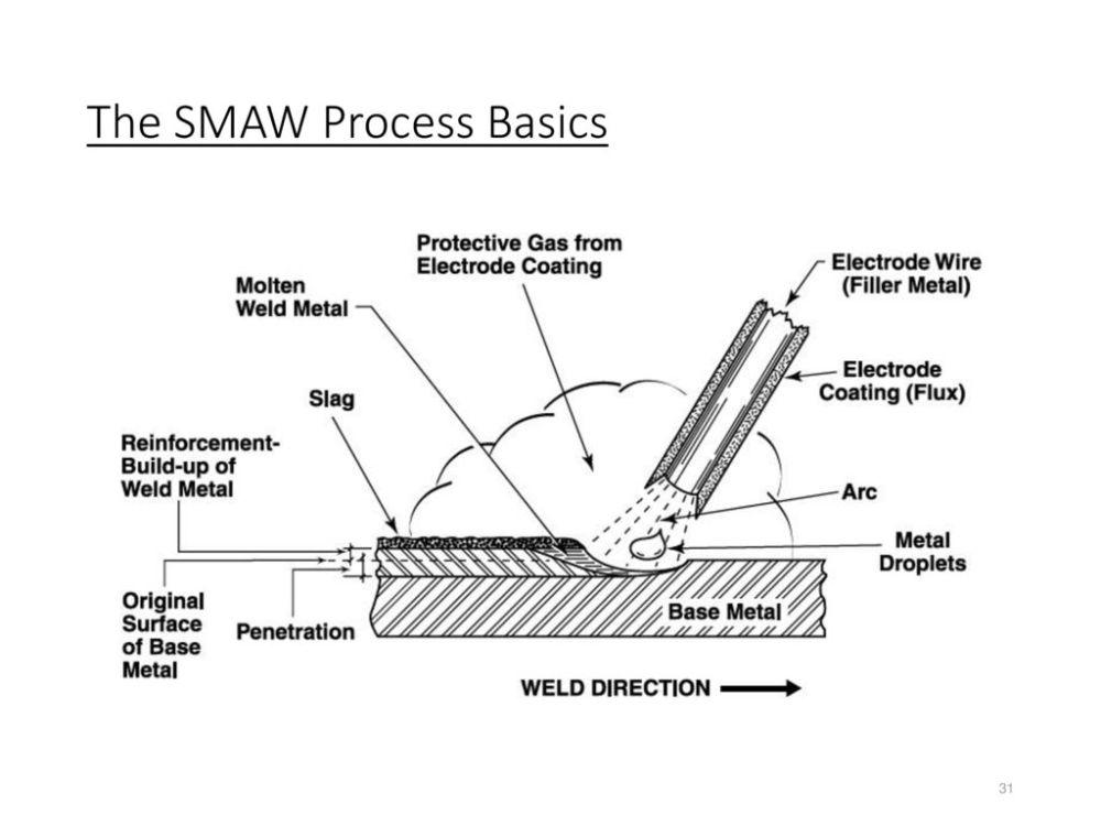 medium resolution of 31 the smaw process basics