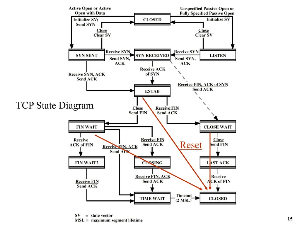 hight resolution of 15 tcp state diagram reset 15