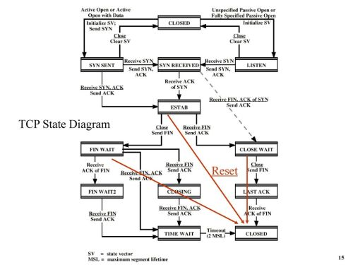 small resolution of 15 tcp state diagram reset 15