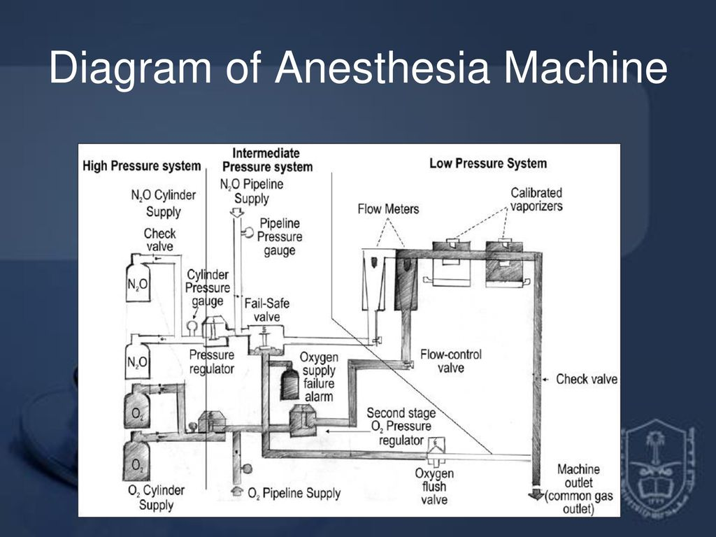hight resolution of 36 diagram of anesthesia machine