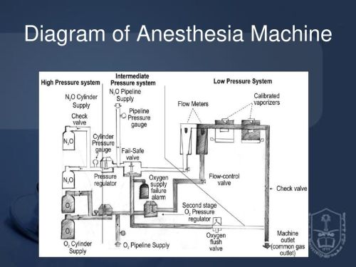 small resolution of 36 diagram of anesthesia machine