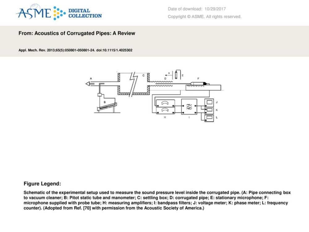 medium resolution of from acoustics of corrugated pipes a review