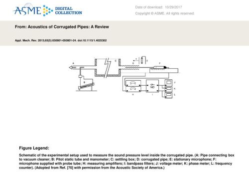 small resolution of from acoustics of corrugated pipes a review