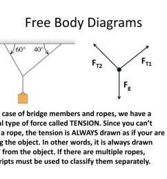 free body diagrams ft1 ft2 fg [ 1024 x 768 Pixel ]